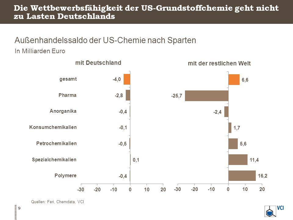 Außenhandelssaldo der US-Chemie nach Sparten