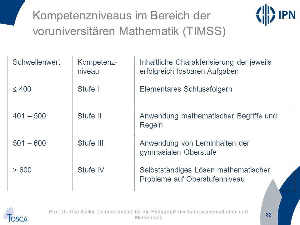 Kompetenzniveaus im Bereich der voruniversitären Mathematik (TIMSS)