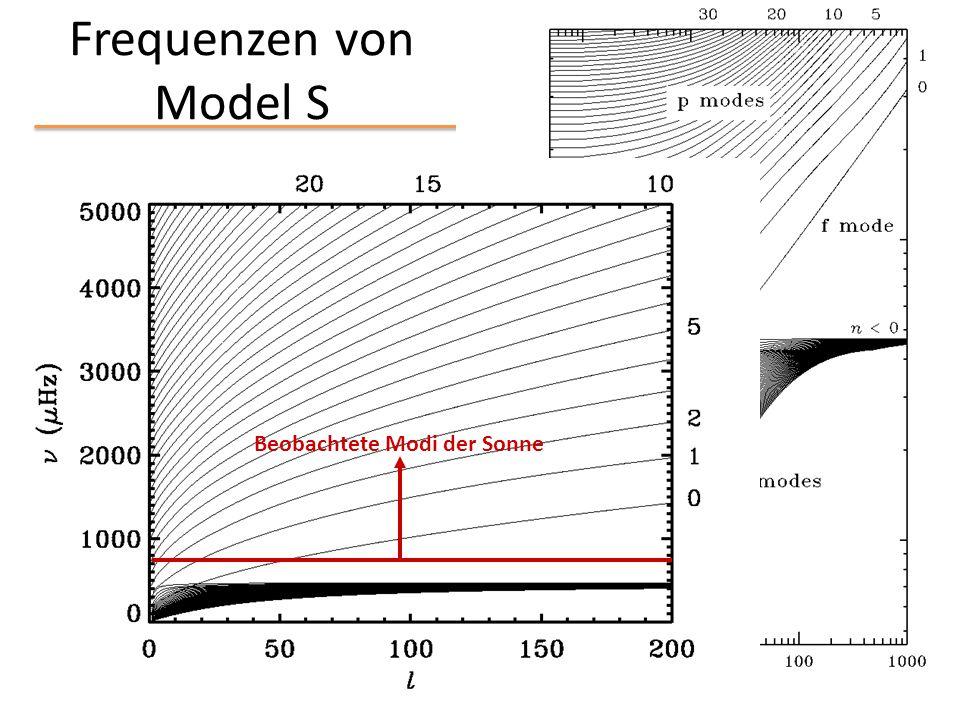 Frequenzen von Model S n = w / 2 p Beobachtete Modi der Sonne