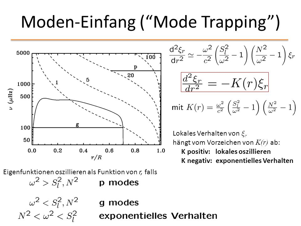 Moden-Einfang ( Mode Trapping )