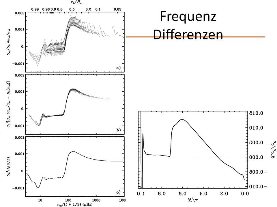 Frequenz Differenzen