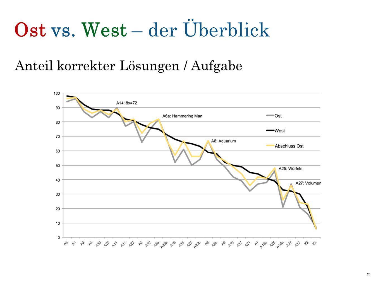 Ost vs. West – der Überblick