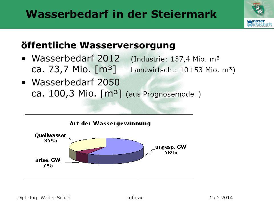 Wasserbedarf in der Steiermark