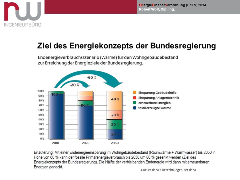 Ziel des Energiekonzepts der Bundesregierung
