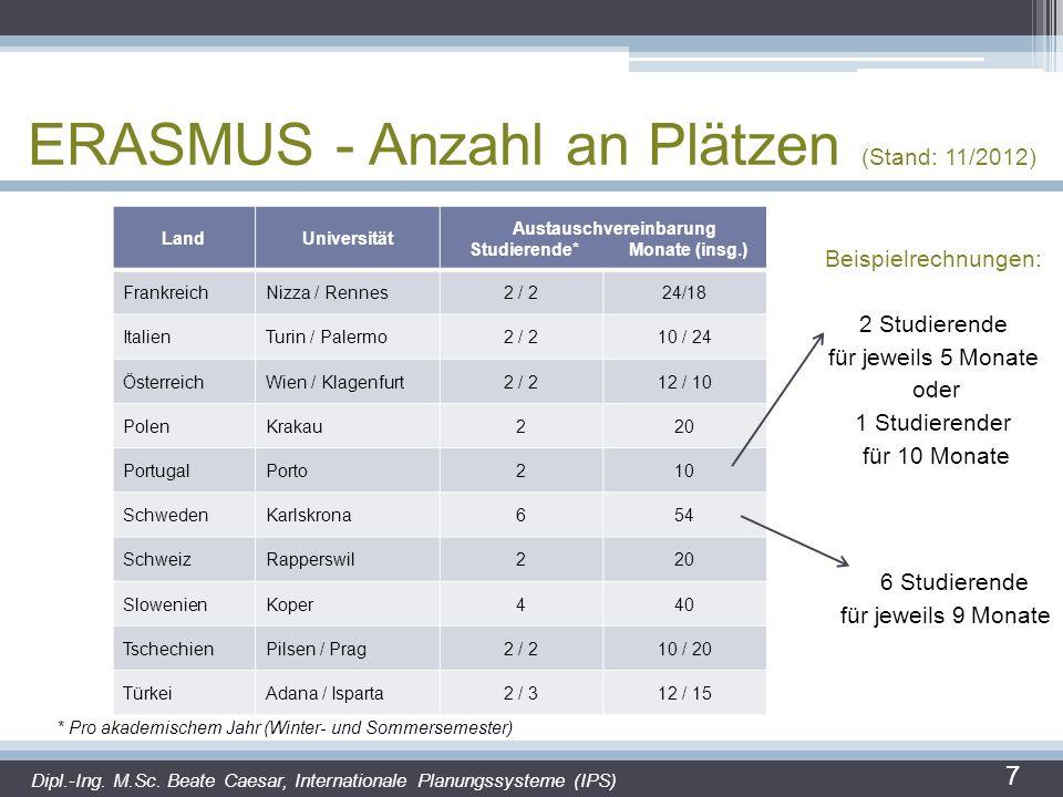 ERASMUS - Anzahl an Plätzen (Stand: 11/2012)