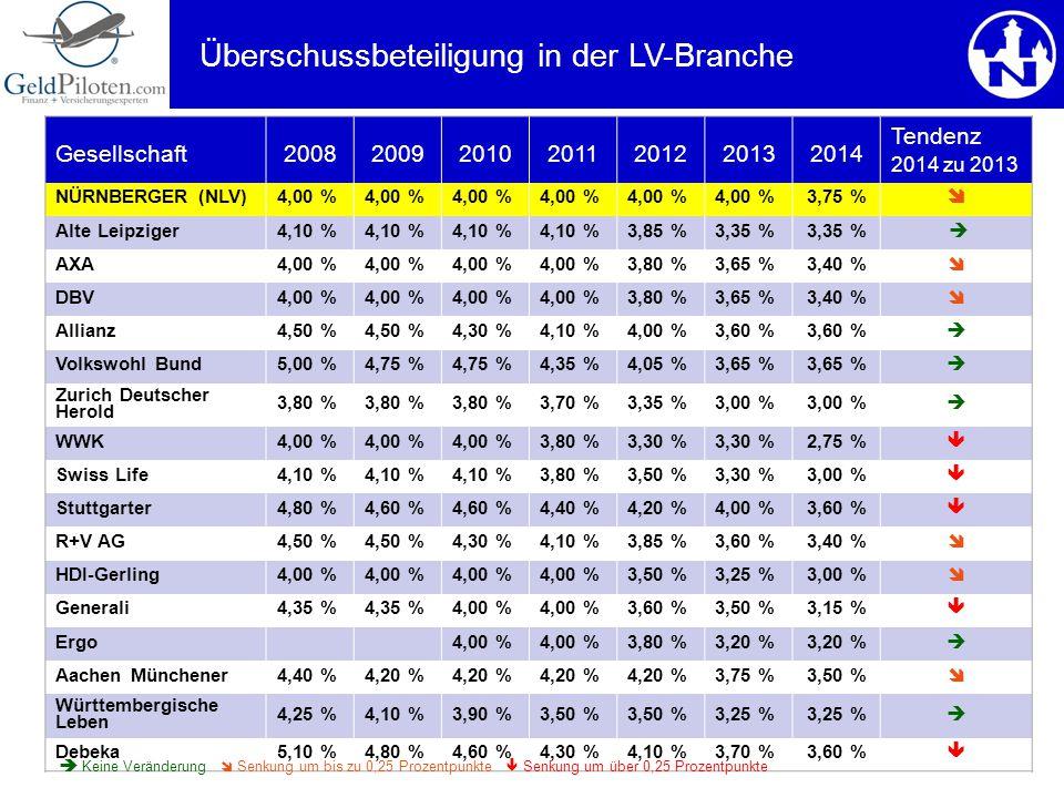 Überschussbeteiligung in der LV-Branche