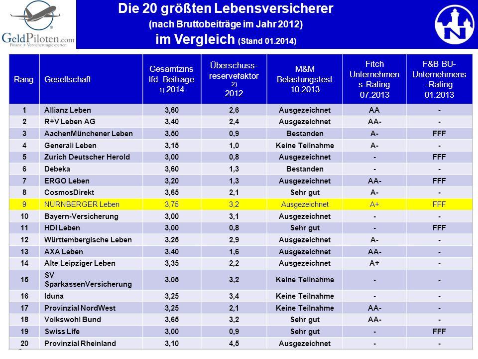 Die 20 größten Lebensversicherer (nach Bruttobeiträge im Jahr 2012) im Vergleich (Stand 01.2014)