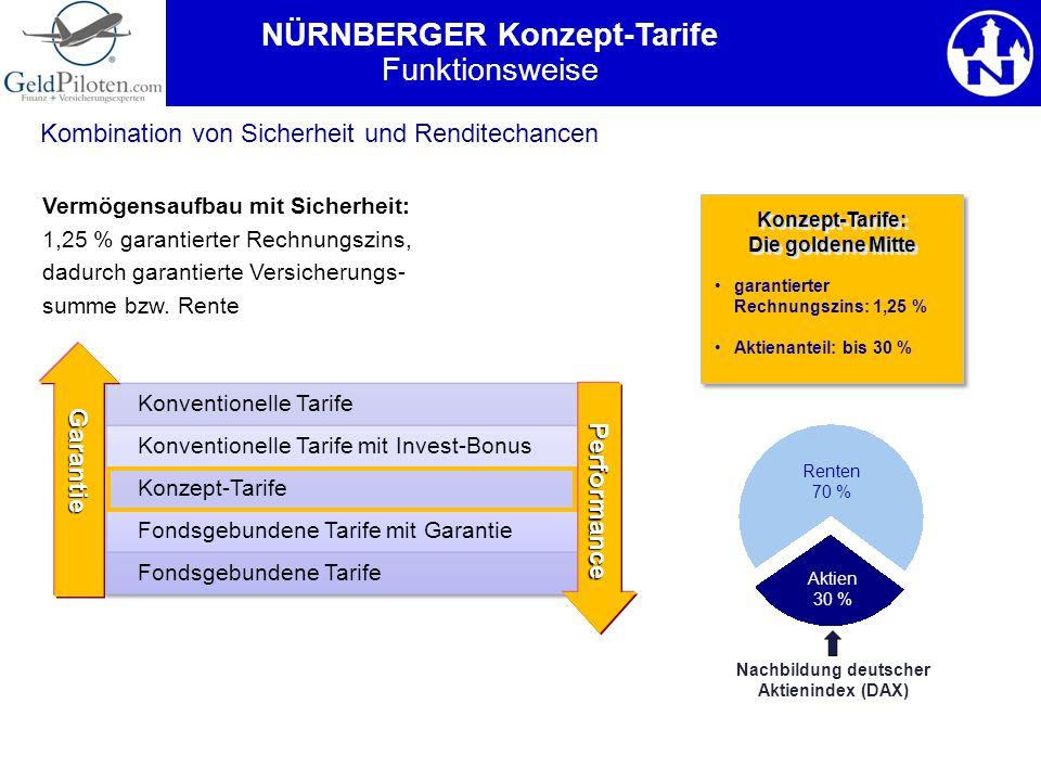 NÜRNBERGER Konzept-Tarife Nachbildung deutscher Aktienindex (DAX)