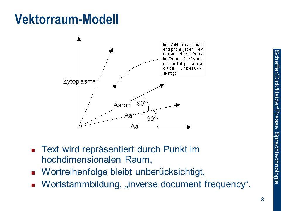 Vektorraum-Modell Text wird repräsentiert durch Punkt im hochdimensionalen Raum, Wortreihenfolge bleibt unberücksichtigt,