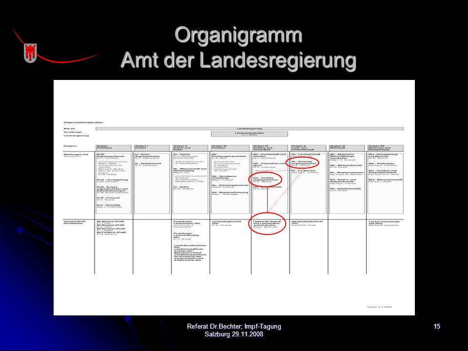 Organigramm Amt der Landesregierung