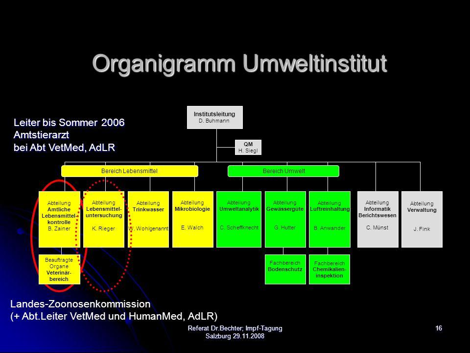 Organigramm Umweltinstitut
