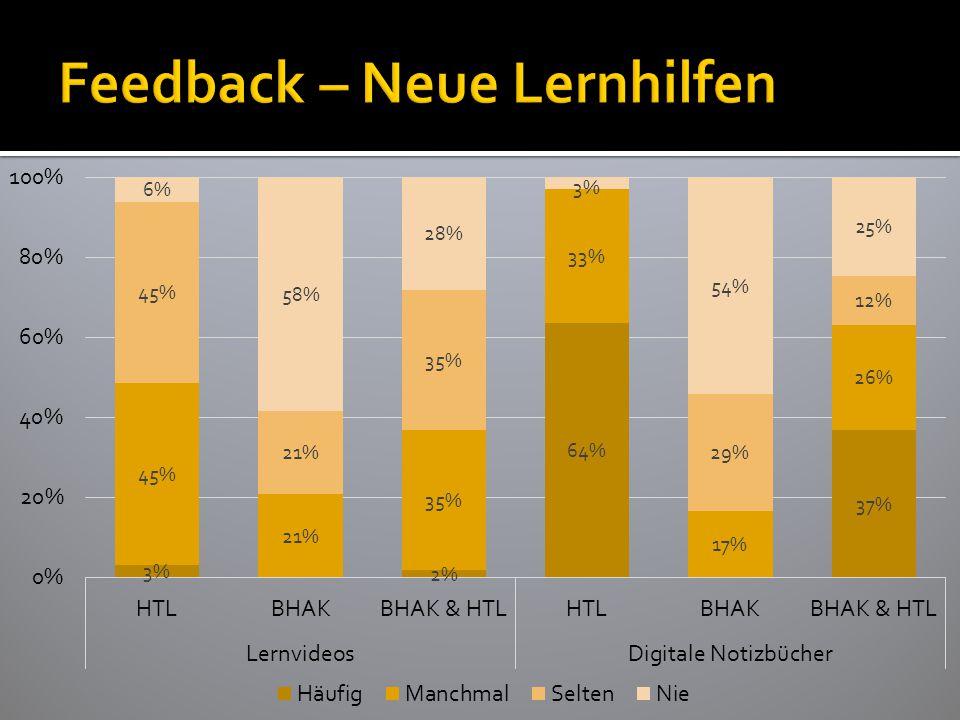 Feedback – Neue Lernhilfen