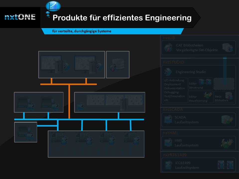 Produkte für effizientes Engineering