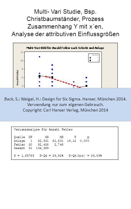 Multi- Vari Studie, Bsp. Christbaumständer, Prozess Zusammenhang Y mit x´en, Analyse der attributiven Einflussgrößen