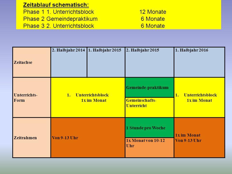 Zeitablauf schematisch: Phase 1 1. Unterrichtsblock 12 Monate