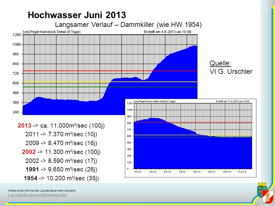 Hochwasser Juni 2013 Langsamer Verlauf – Dammkiller (wie HW 1954)