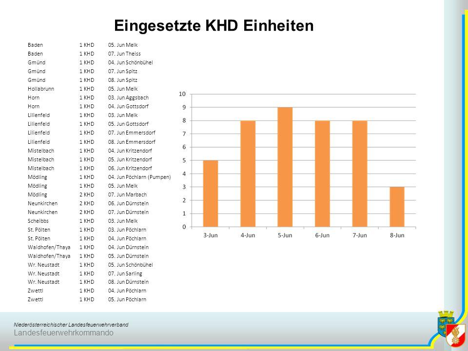 Eingesetzte KHD Einheiten
