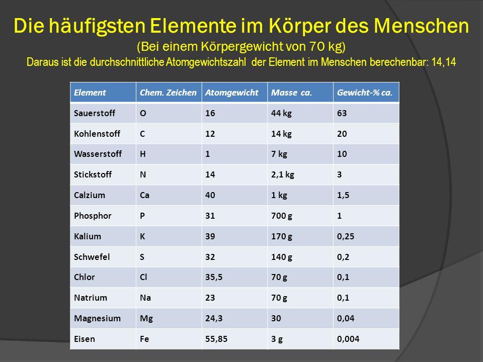 Die häufigsten Elemente im Körper des Menschen (Bei einem Körpergewicht von 70 kg) Daraus ist die durchschnittliche Atomgewichtszahl der Element im Menschen berechenbar: 14,14