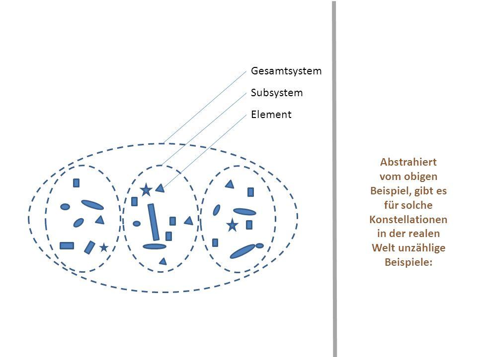 Gesamtsystem Subsystem. Element.