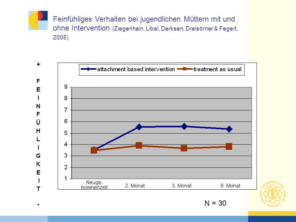 Feinfühliges Verhalten bei jugendlichen Müttern mit und ohne Intervention (Ziegenhain, Libal, Derksen, Dreisörner & Fegert, 2005)
