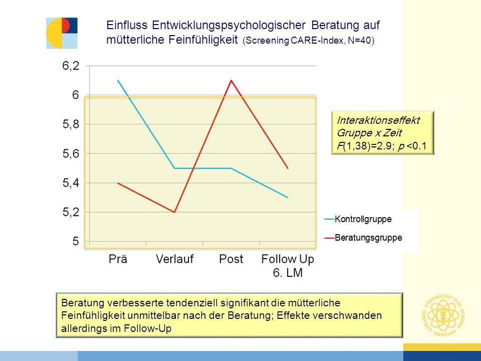Einfluss Entwicklungspsychologischer Beratung auf mütterliche Feinfühligkeit (Screening CARE-Index, N=40)