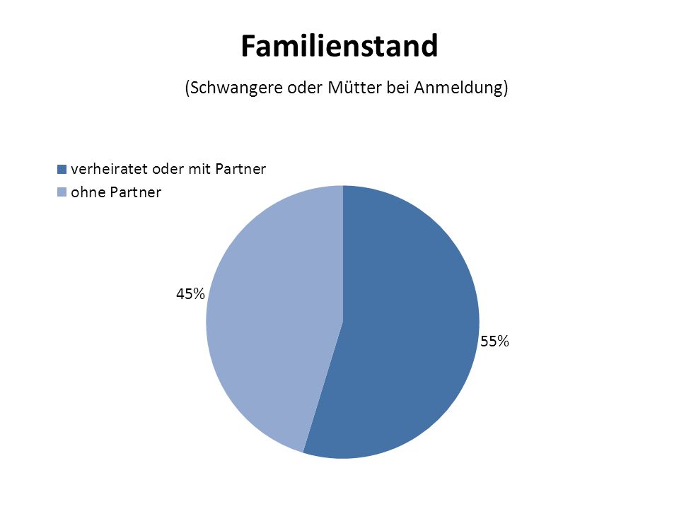 Familienstand (Schwangere oder Mütter bei Anmeldung)