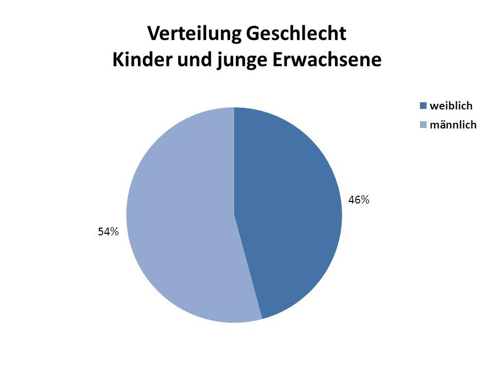 Verteilung Geschlecht Kinder und junge Erwachsene