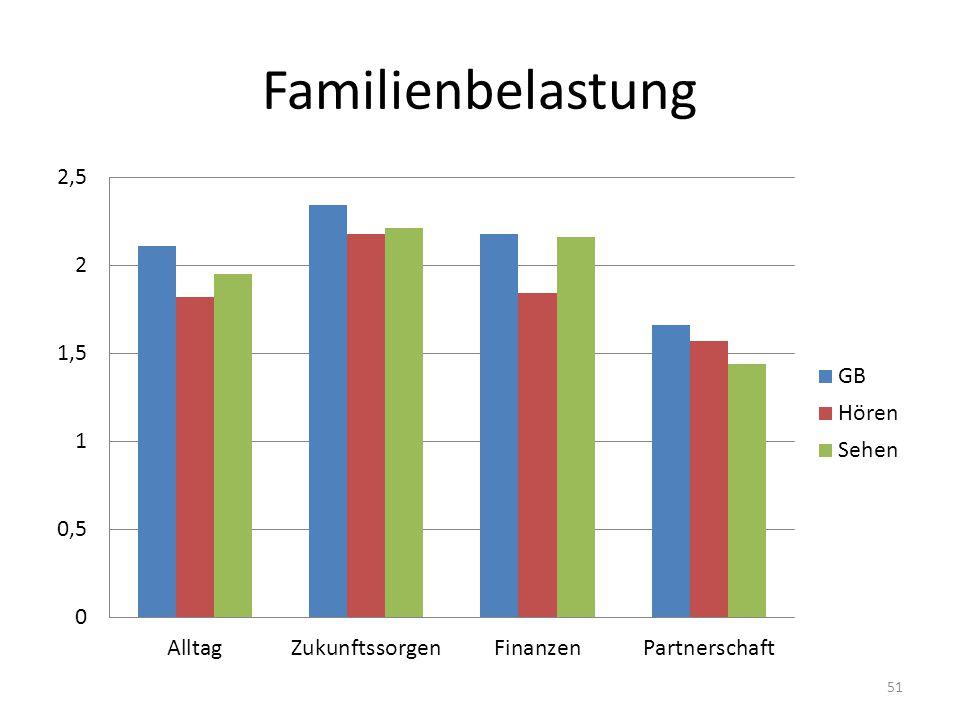 Familienbelastung