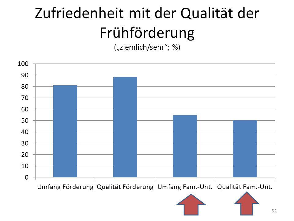 """Zufriedenheit mit der Qualität der Frühförderung (""""ziemlich/sehr ; %)"""
