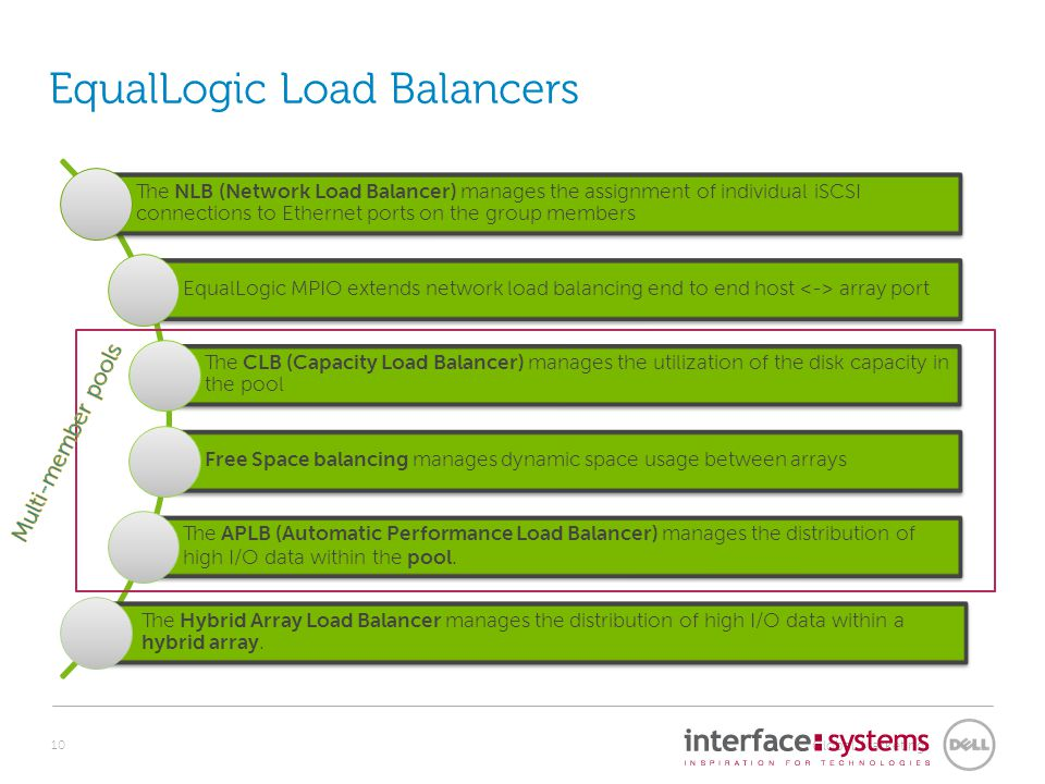 Network Load Balancer