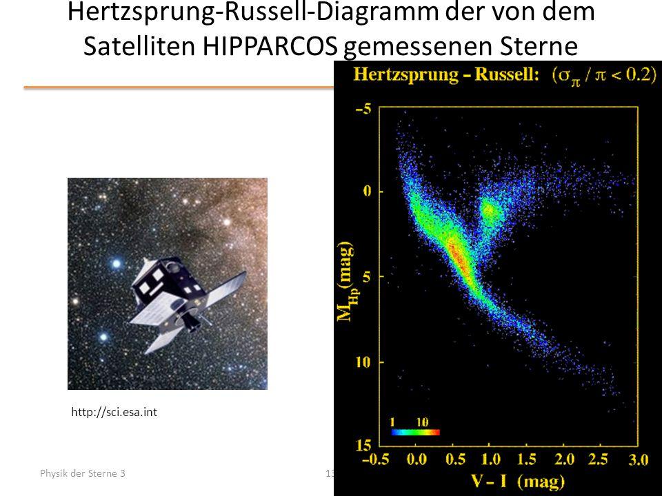 Hertzsprung-Russell-Diagramm der von dem Satelliten HIPPARCOS gemessenen Sterne