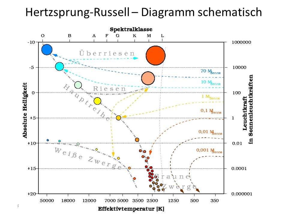 Hertzsprung-Russell – Diagramm schematisch