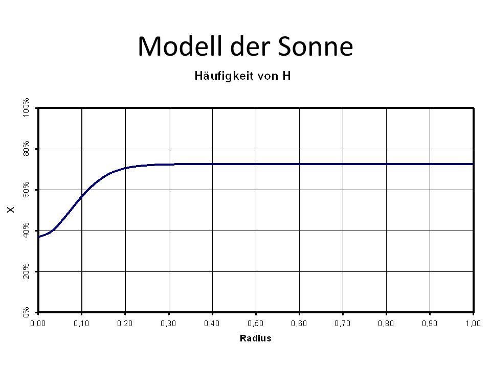 Modell der Sonne