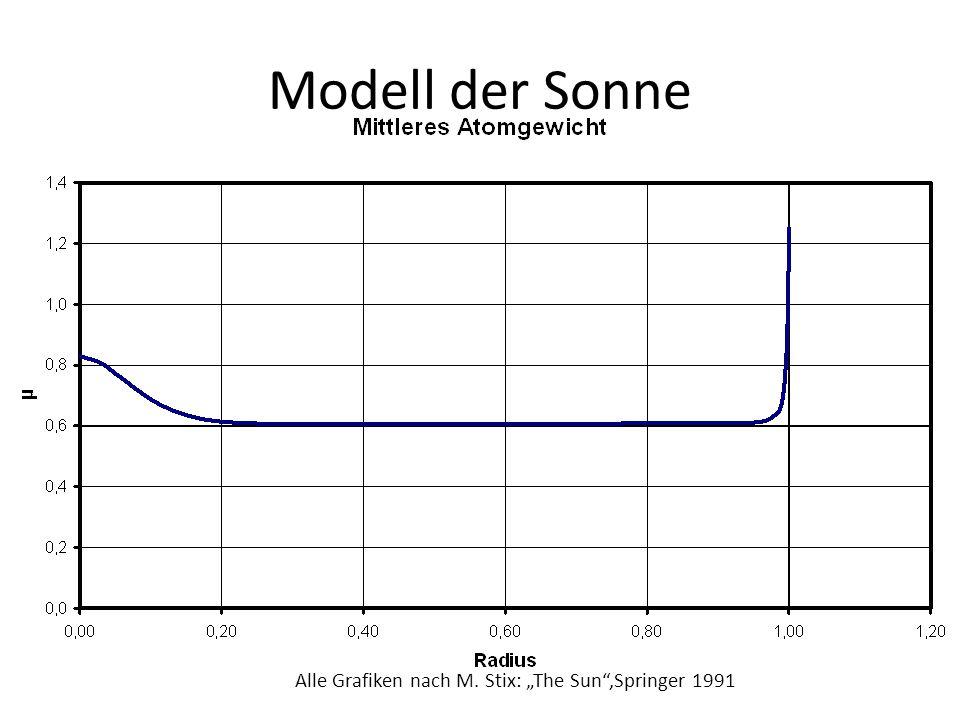 """Modell der Sonne Alle Grafiken nach M. Stix: """"The Sun ,Springer 1991"""