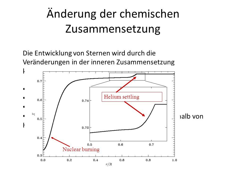 Änderung der chemischen Zusammensetzung