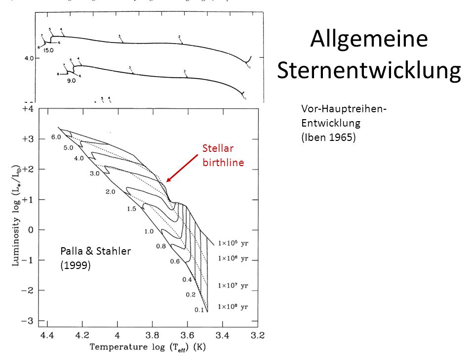 Allgemeine Sternentwicklung