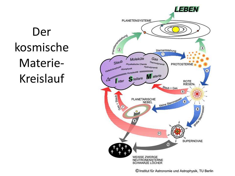 Der kosmische Materie-Kreislauf