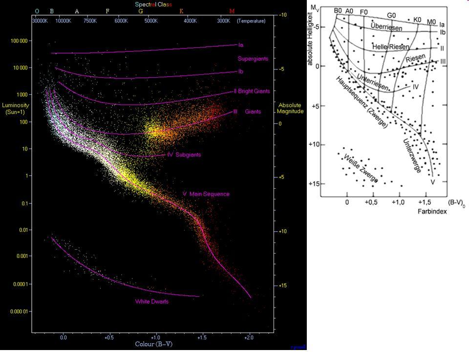 Physik der Sterne 6