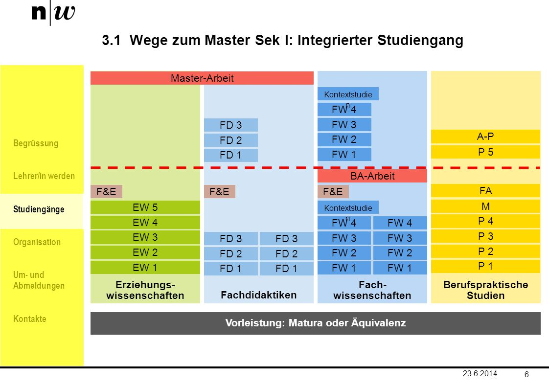 3.1 Wege zum Master Sek I: Integrierter Studiengang