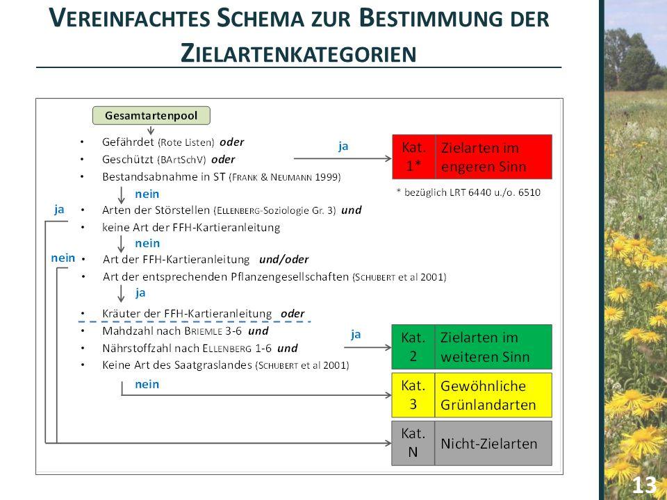 Vereinfachtes Schema zur Bestimmung der Zielartenkategorien