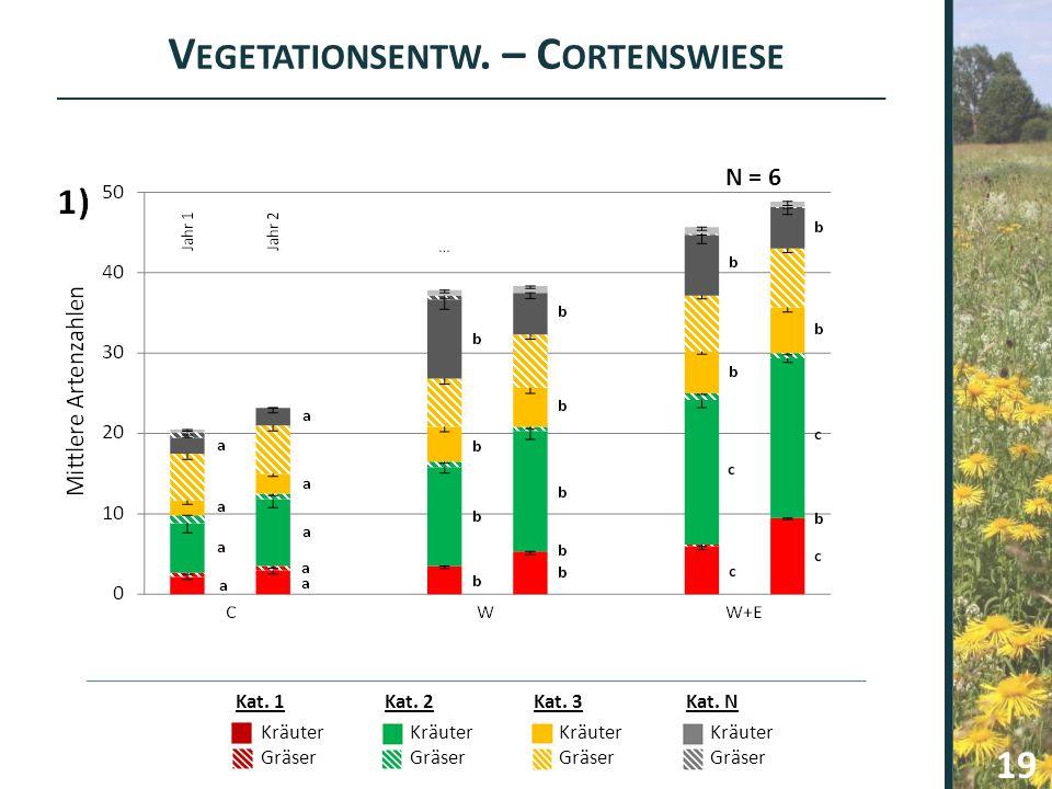 Vegetationsentw. – Cortenswiese