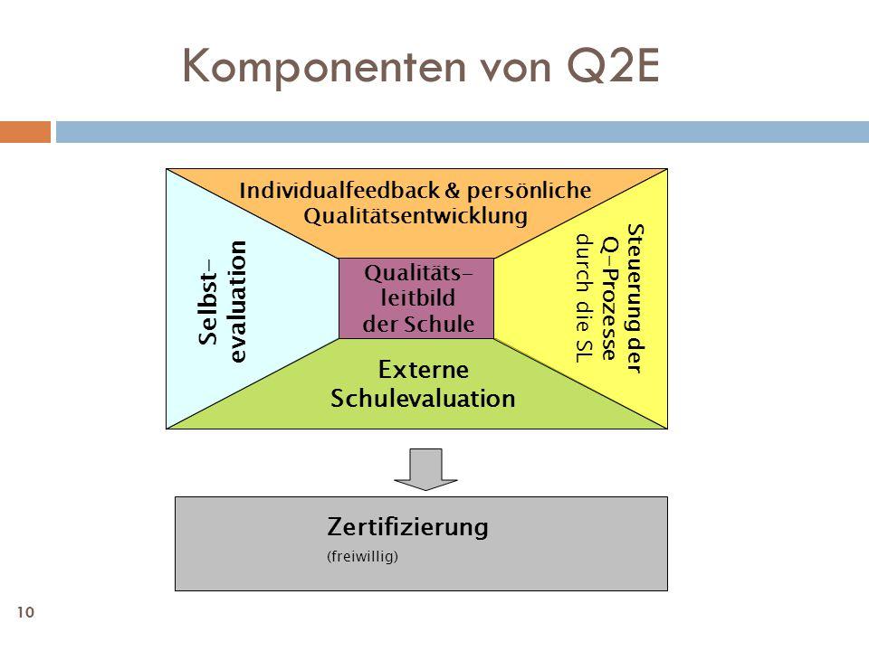 Komponenten von Q2E Selbst-evaluation Externe Schulevaluation