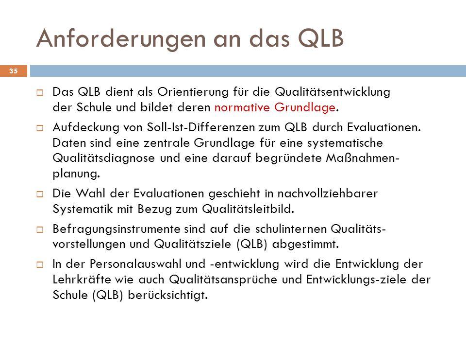 Anforderungen an das QLB