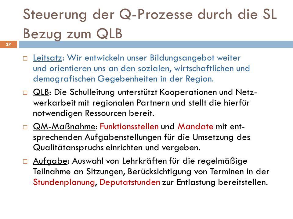 Steuerung der Q-Prozesse durch die SL Bezug zum QLB