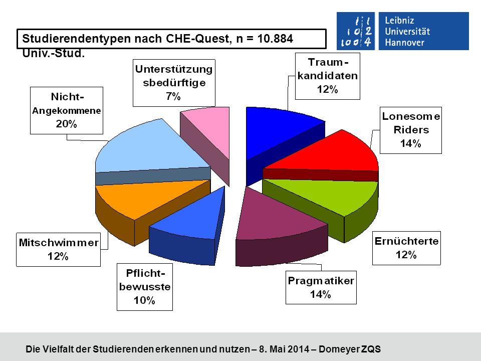 Studierendentypen nach CHE-Quest, n = 10.884 Univ.-Stud.