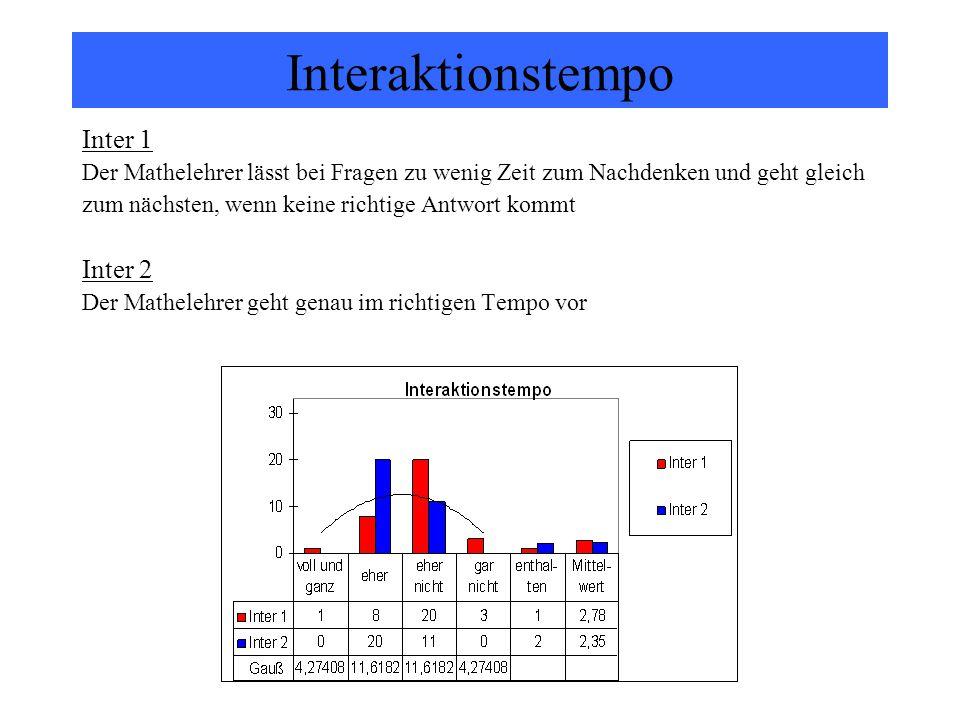 Interaktionstempo Inter 1 Inter 2