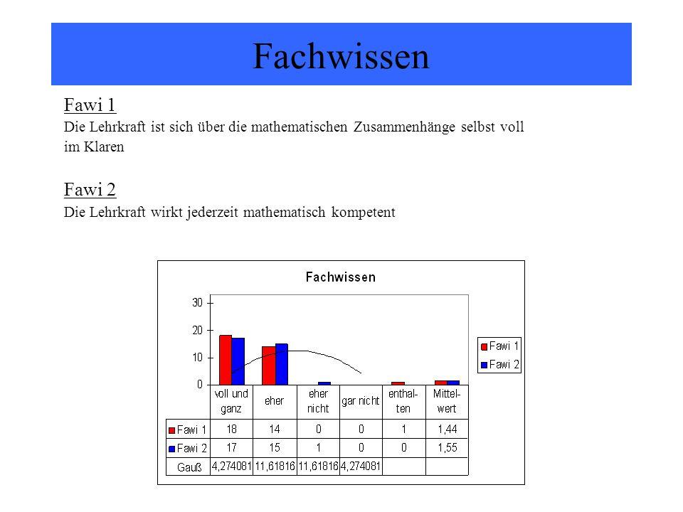 Fachwissen Fawi 1. Die Lehrkraft ist sich über die mathematischen Zusammenhänge selbst voll. im Klaren.