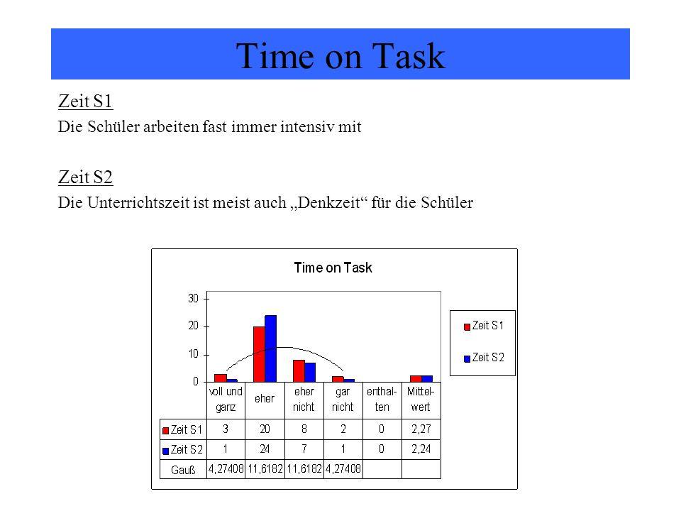 Time on Task Zeit S1 Zeit S2