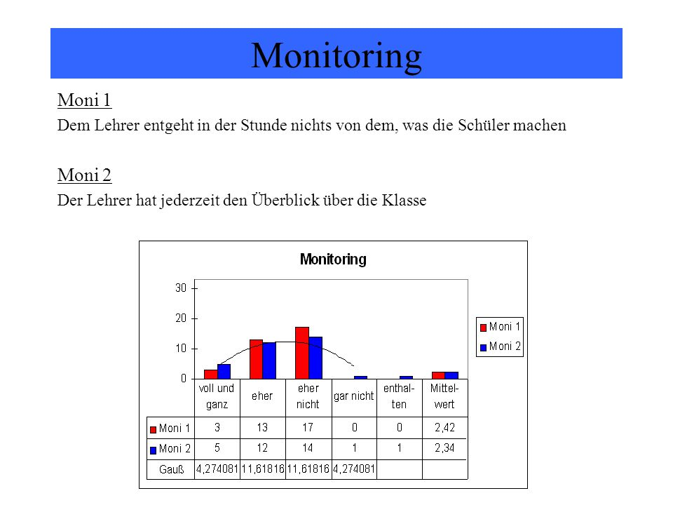 Monitoring Moni 1. Dem Lehrer entgeht in der Stunde nichts von dem, was die Schüler machen. Moni 2.