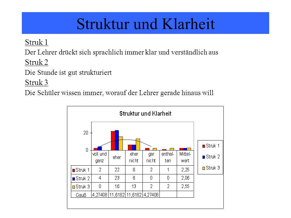 Struktur und Klarheit Struk 1 Struk 2 Struk 3
